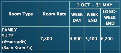 ราคาค่าที่พักบ้านครามฟ้า ช่วง High Season