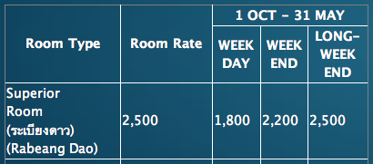 ราคาค่าที่พักห้องระเบียงดาว (Superior) ช่วง High Season